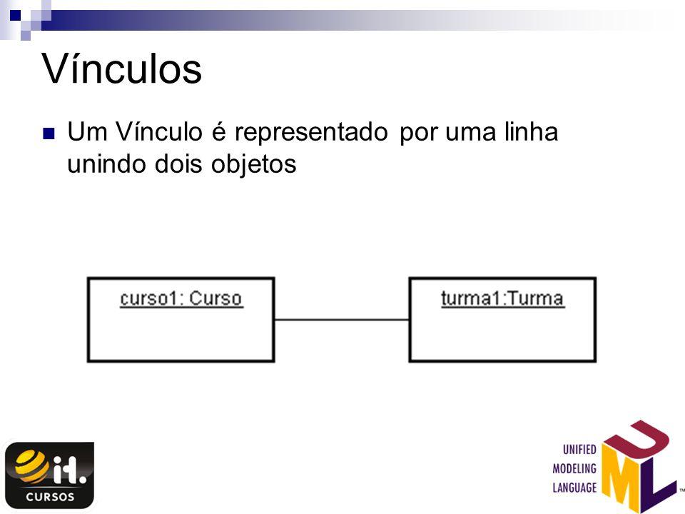 Vínculos Um Vínculo é representado por uma linha unindo dois objetos