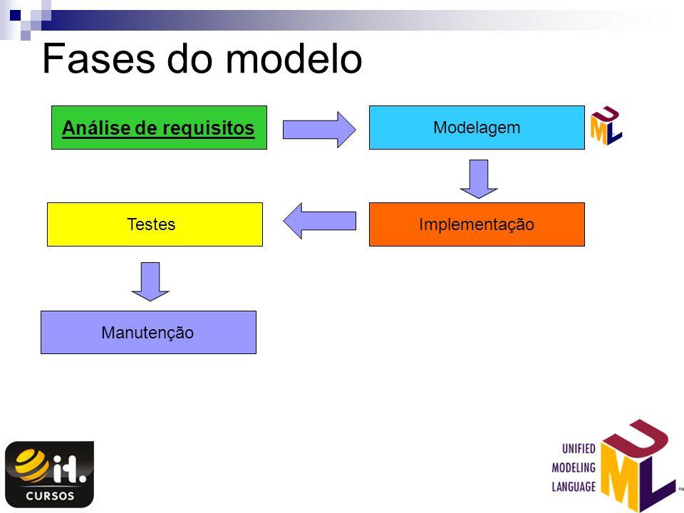 Fases do modelo Análise de requisitos Modelagem Testes Implementação