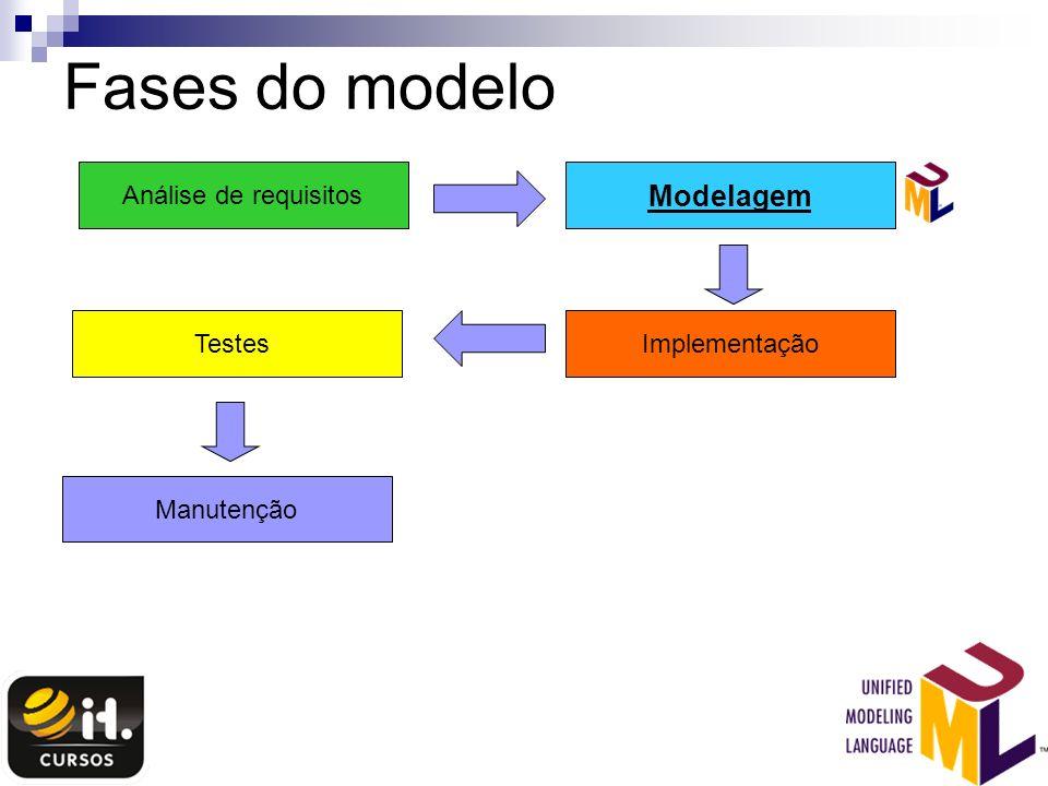 Fases do modelo Modelagem Análise de requisitos Testes Implementação