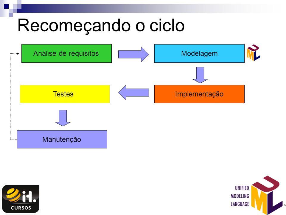 Recomeçando o ciclo Análise de requisitos Modelagem Testes