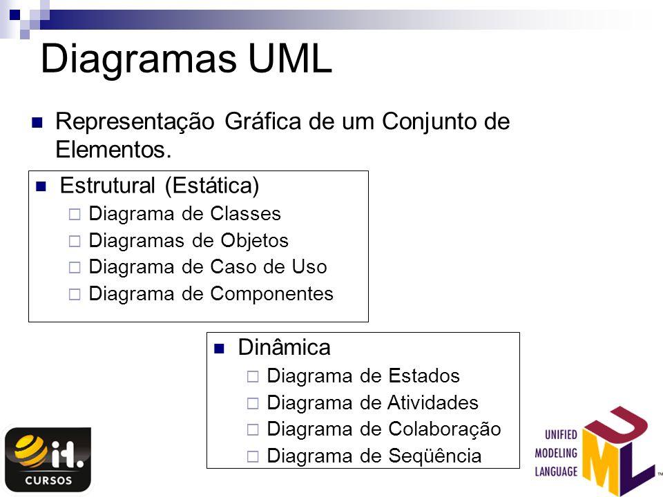 Diagramas UML Representação Gráfica de um Conjunto de Elementos.