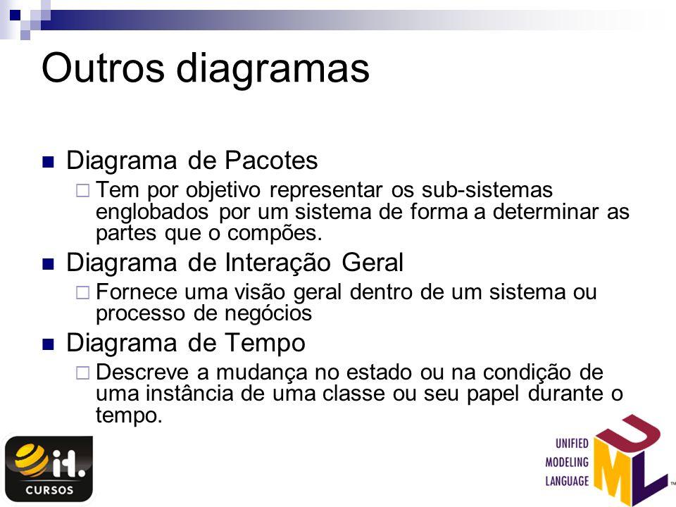 Outros diagramas Diagrama de Pacotes Diagrama de Interação Geral