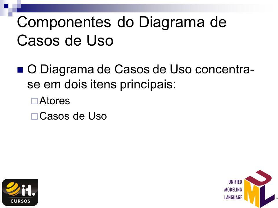 Componentes do Diagrama de Casos de Uso