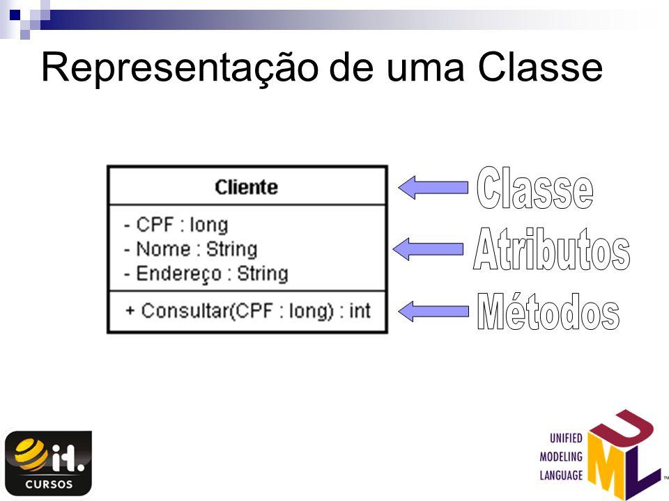 Representação de uma Classe