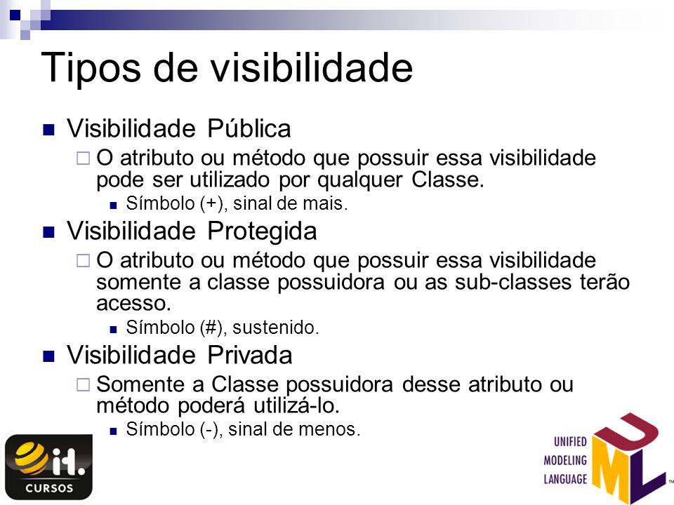 Tipos de visibilidade Visibilidade Pública Visibilidade Protegida