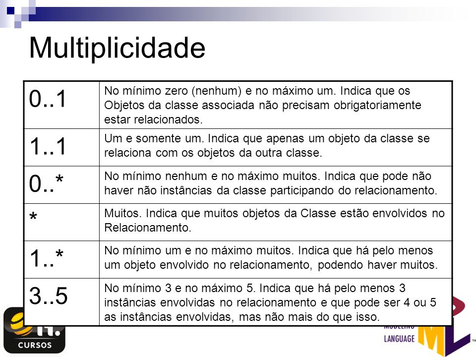 Multiplicidade0..1.