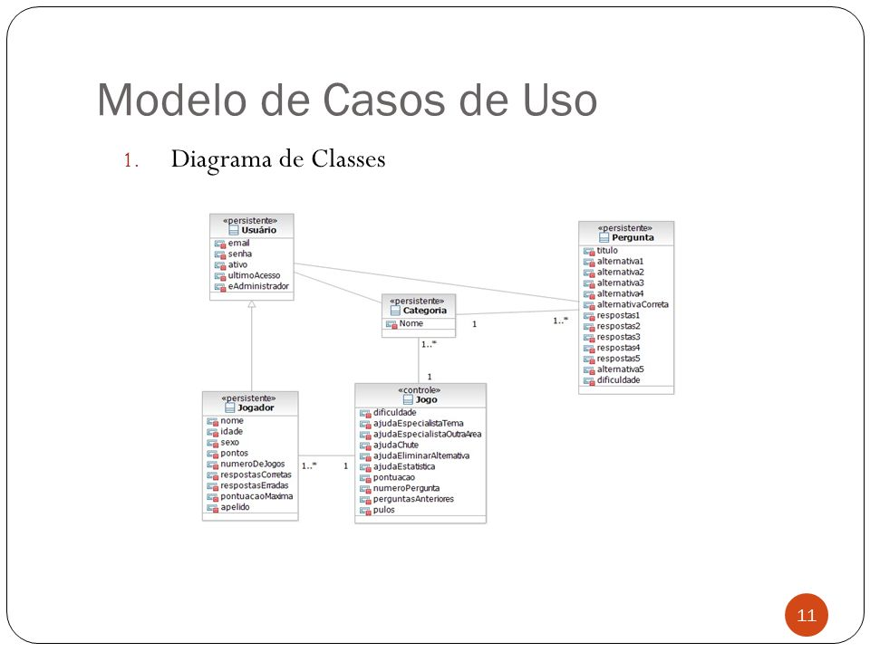 Modelo de Casos de Uso Diagrama de Classes