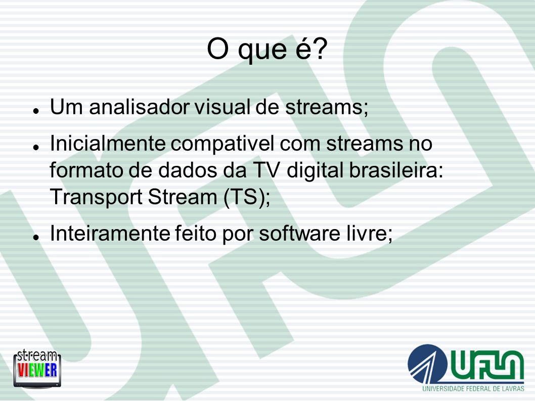 O que é Um analisador visual de streams;