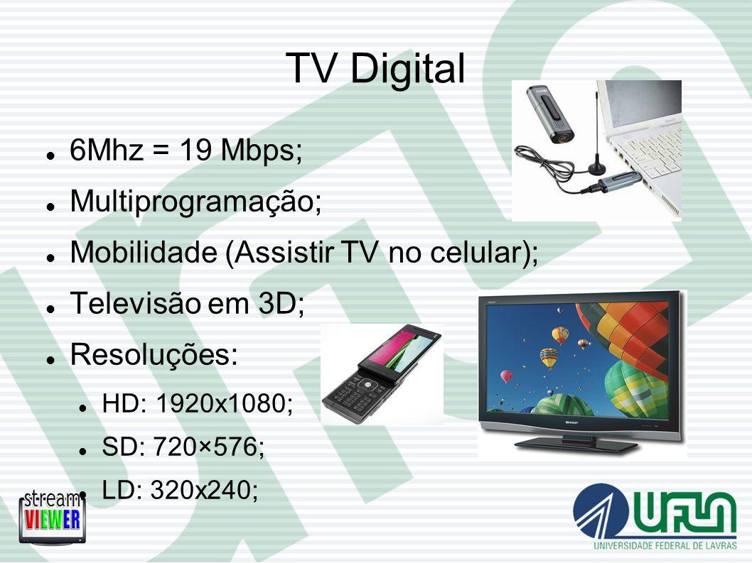 TV Digital 6Mhz = 19 Mbps; Multiprogramação;