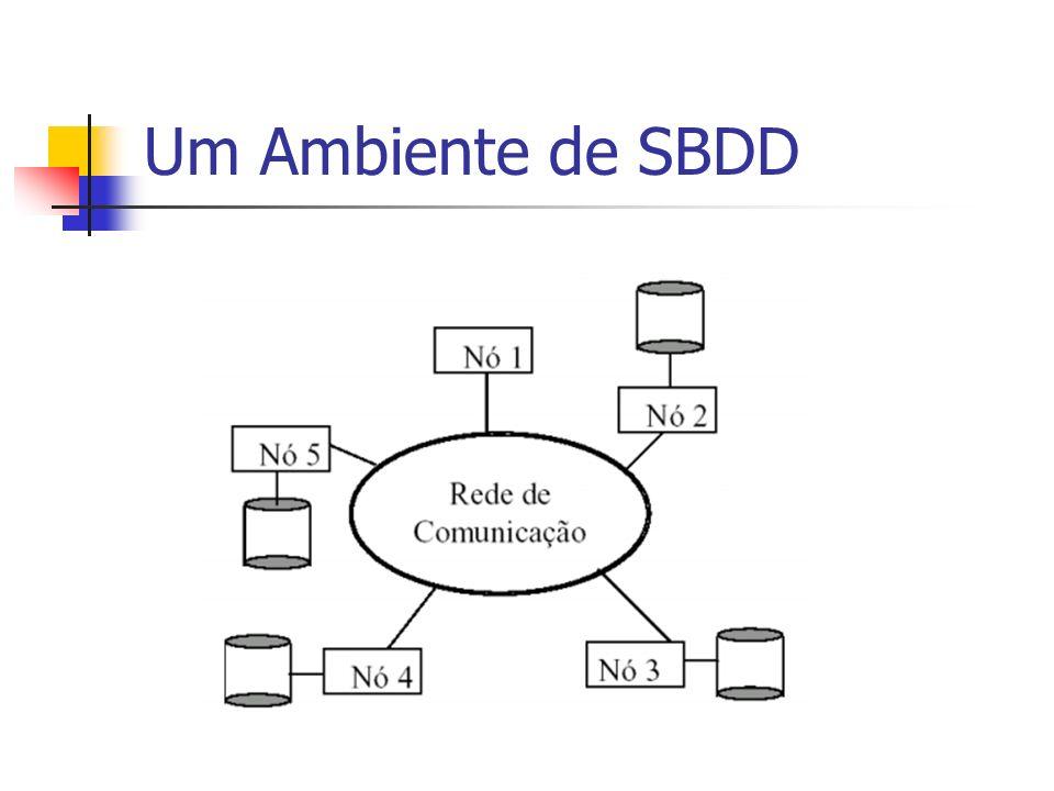 Um Ambiente de SBDD Como vocês pode ver nessa figura.