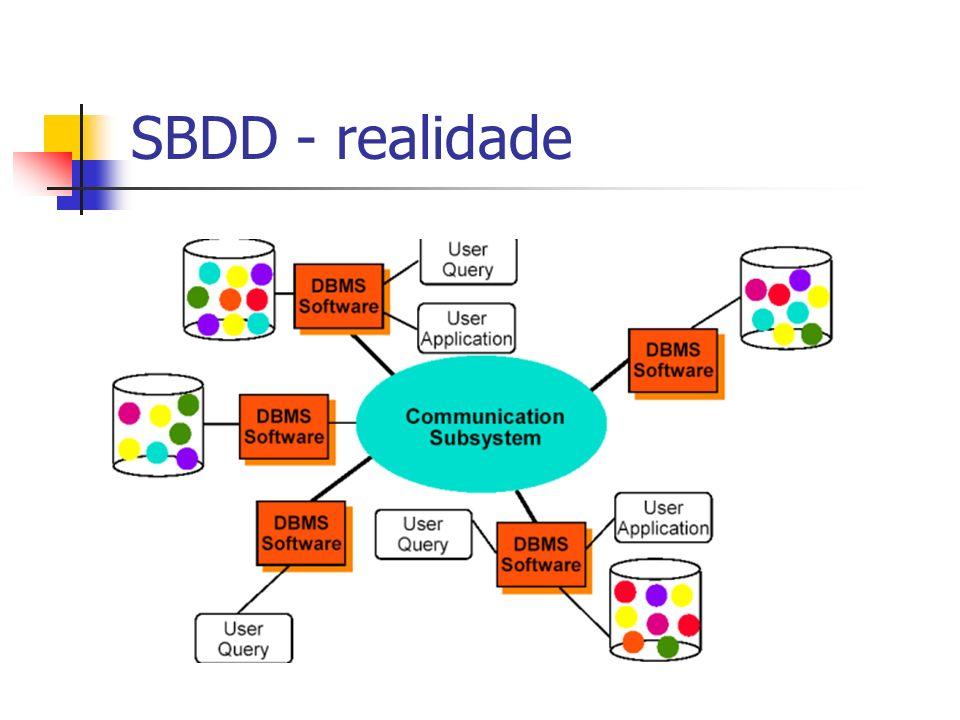 SBDD - realidade Na realidade os dados estão distribuídos pela rede.