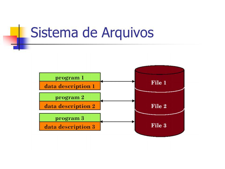 Sistema de ArquivosInicialmente no modelo de processamento de dados, cada aplicativo definia e mantinha seus próprios dados.