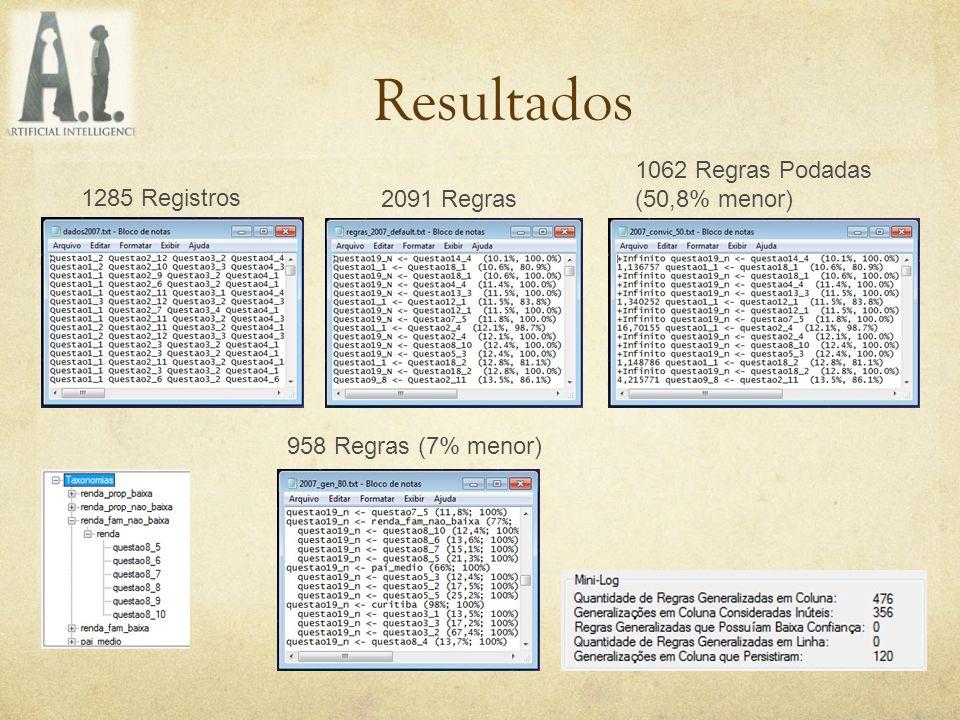 Resultados 1062 Regras Podadas (50,8% menor) 1285 Registros