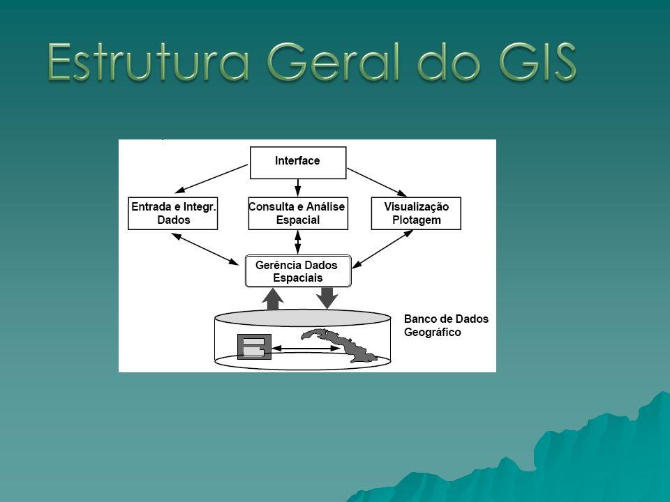 Estrutura Geral do GIS