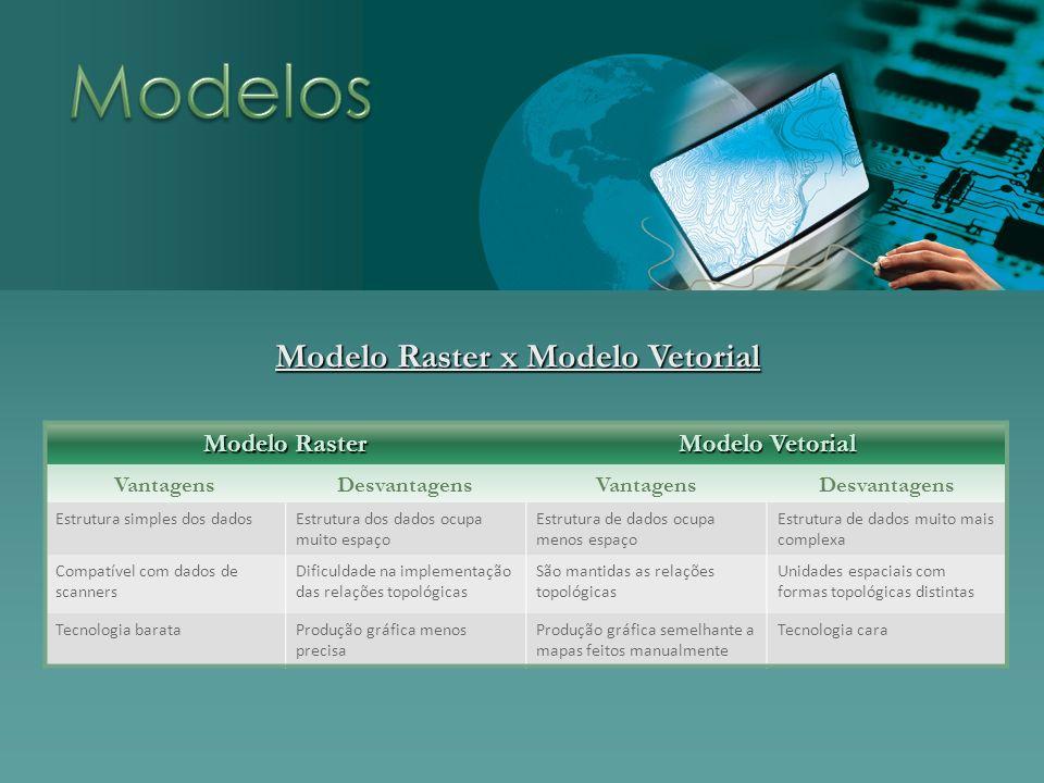 Modelo Raster x Modelo Vetorial