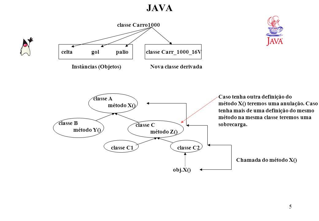 JAVAOrganização das classes em java. Hierarquia de Classes. Pacotes. O rt.jar e a documentação da API.