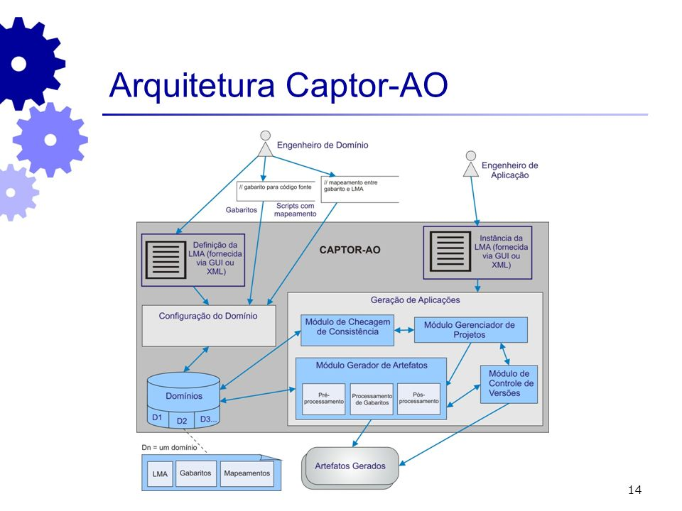 Arquitetura Captor-AO