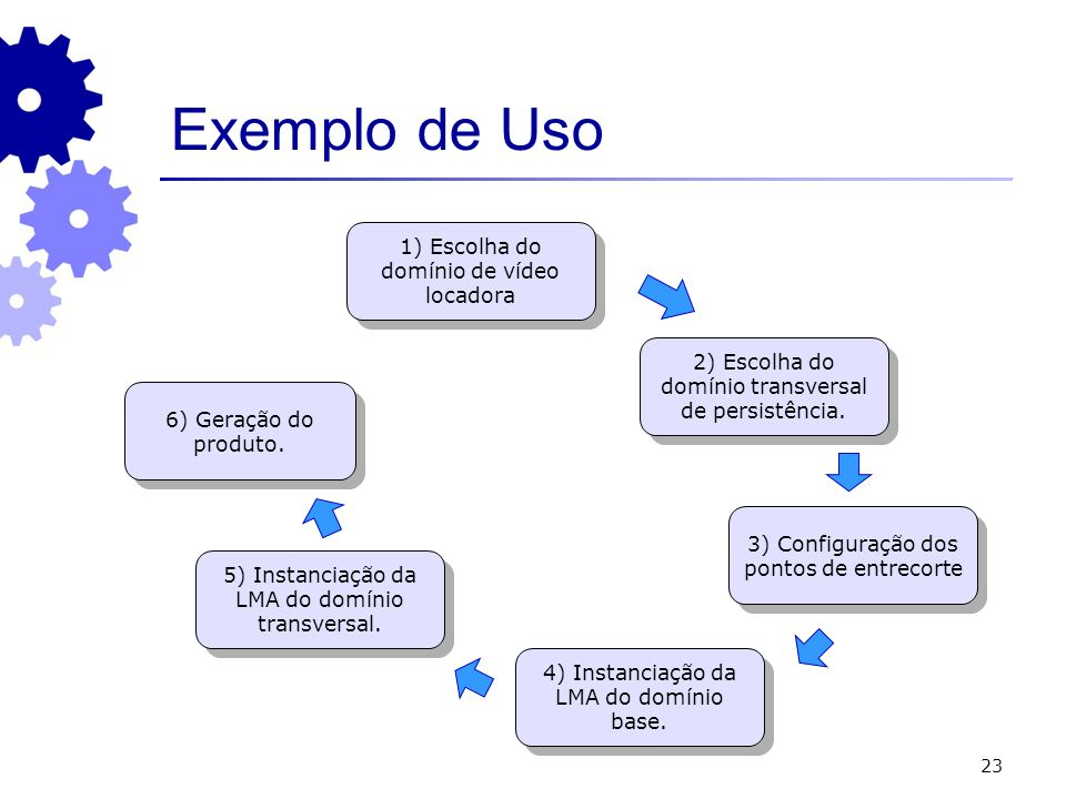 Exemplo de Uso 1) Escolha do domínio de vídeo locadora