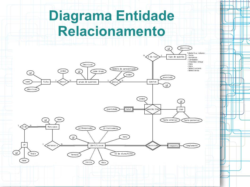 Diagrama Entidade Relacionamento