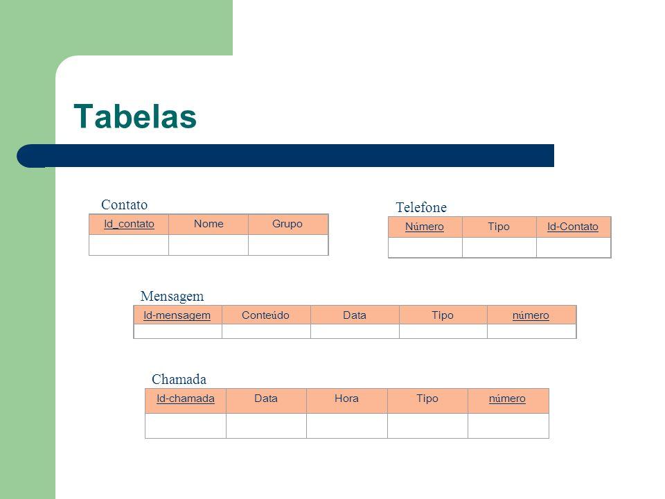 Tabelas Contato Telefone Mensagem Chamada Id_contato Nome Grupo Número