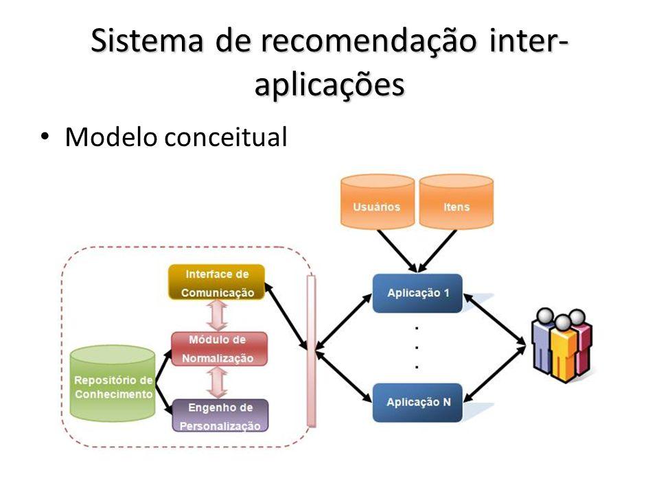 Sistema de recomendação inter-aplicações