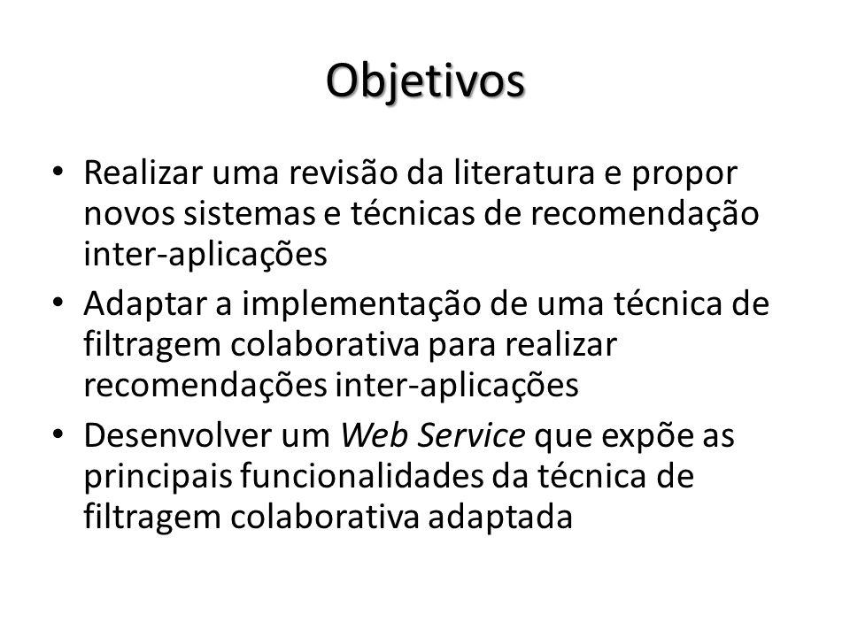 Objetivos Realizar uma revisão da literatura e propor novos sistemas e técnicas de recomendação inter-aplicações.