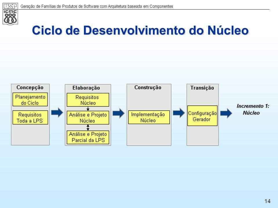 Ciclo de Desenvolvimento do Núcleo