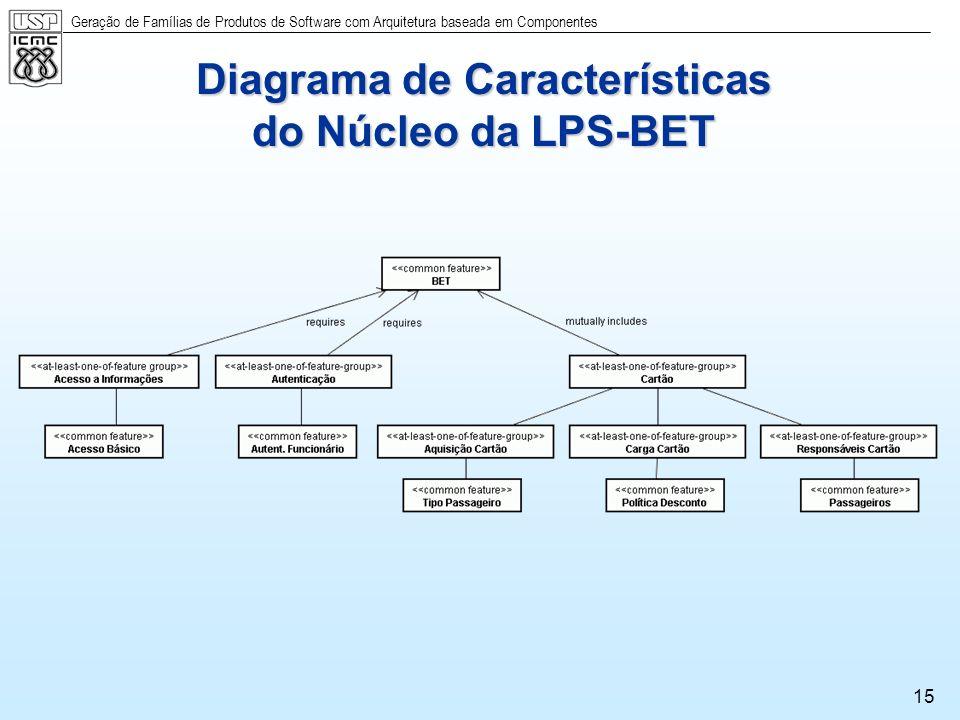 Diagrama de Características do Núcleo da LPS-BET