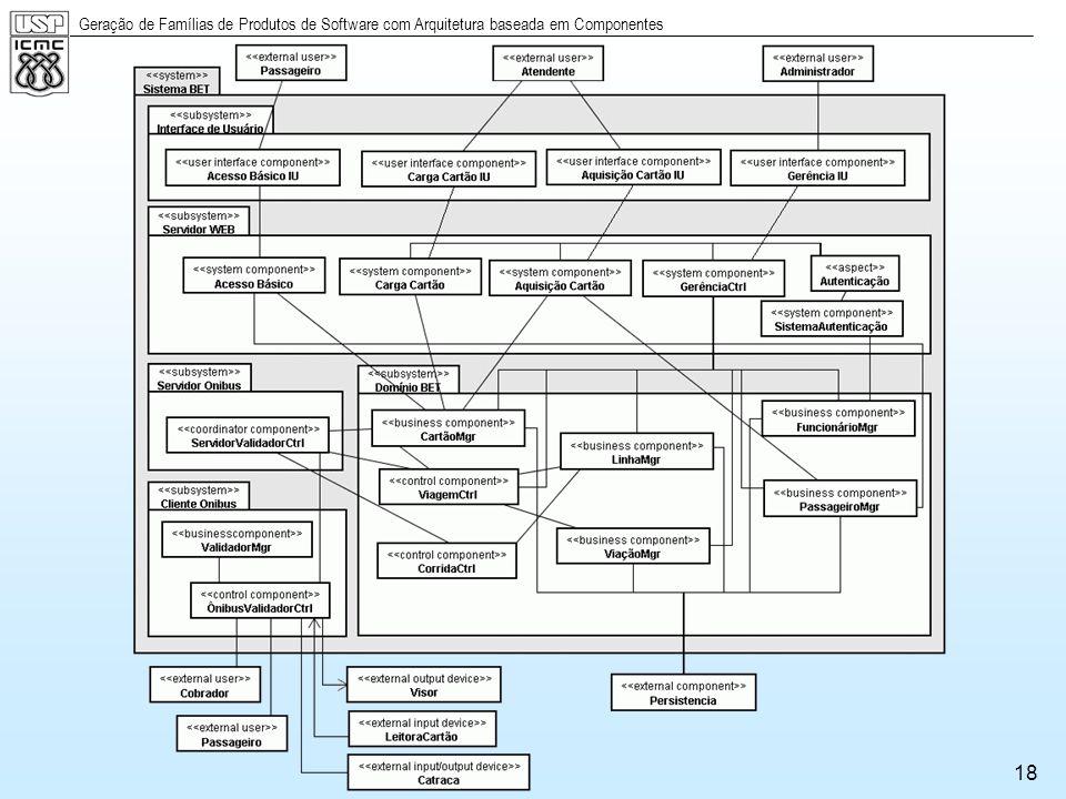  Em um nível mais baixo, cada camada possui uma arquitetura interna de componentes