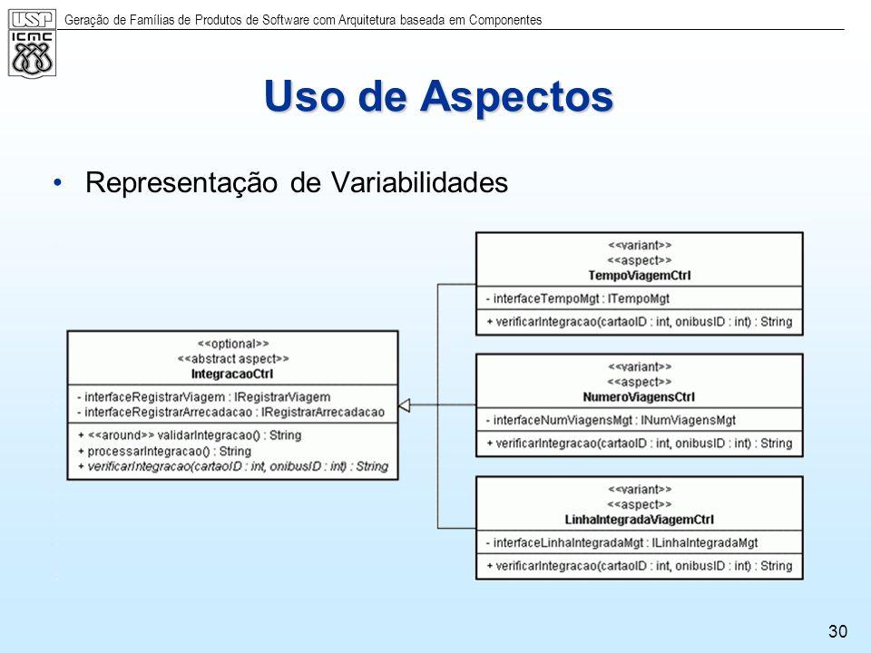 Uso de Aspectos Representação de Variabilidades