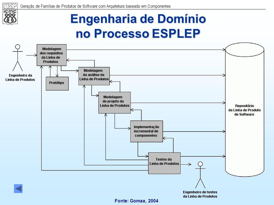 Engenharia de Domínio no Processo ESPLEP