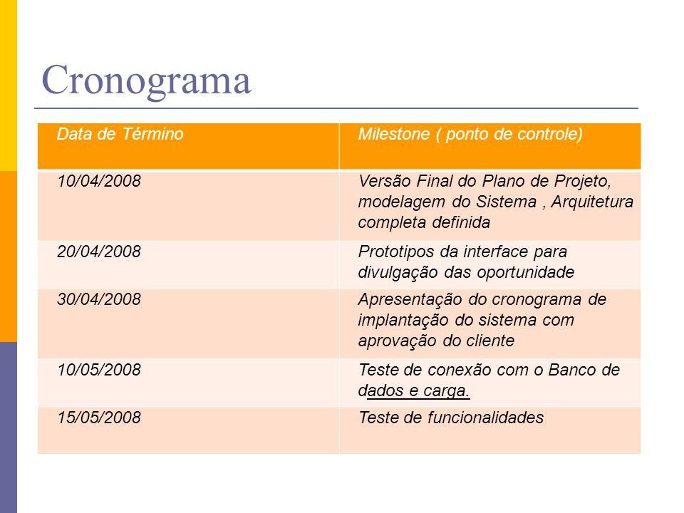 Cronograma Data de Término Milestone ( ponto de controle) 10/04/2008
