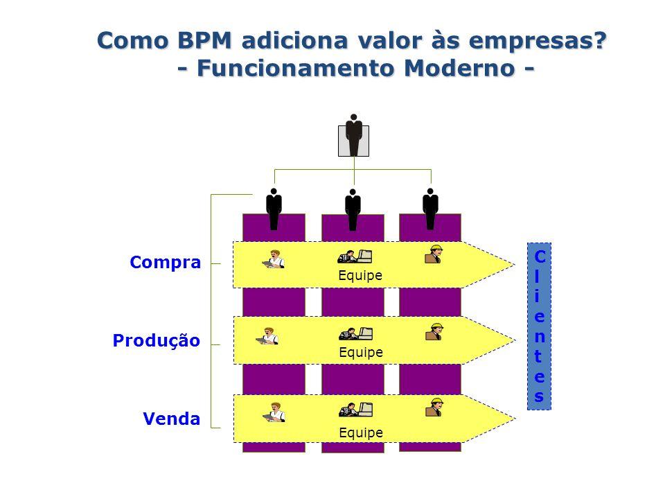 Como BPM adiciona valor às empresas - Funcionamento Moderno -