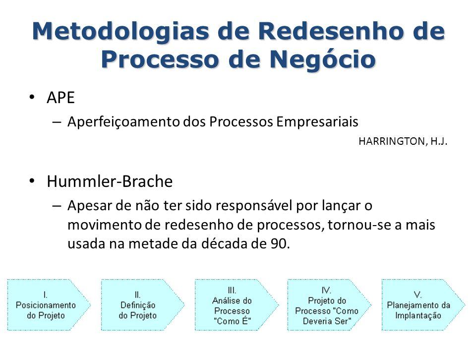 Metodologias de Redesenho de Processo de Negócio