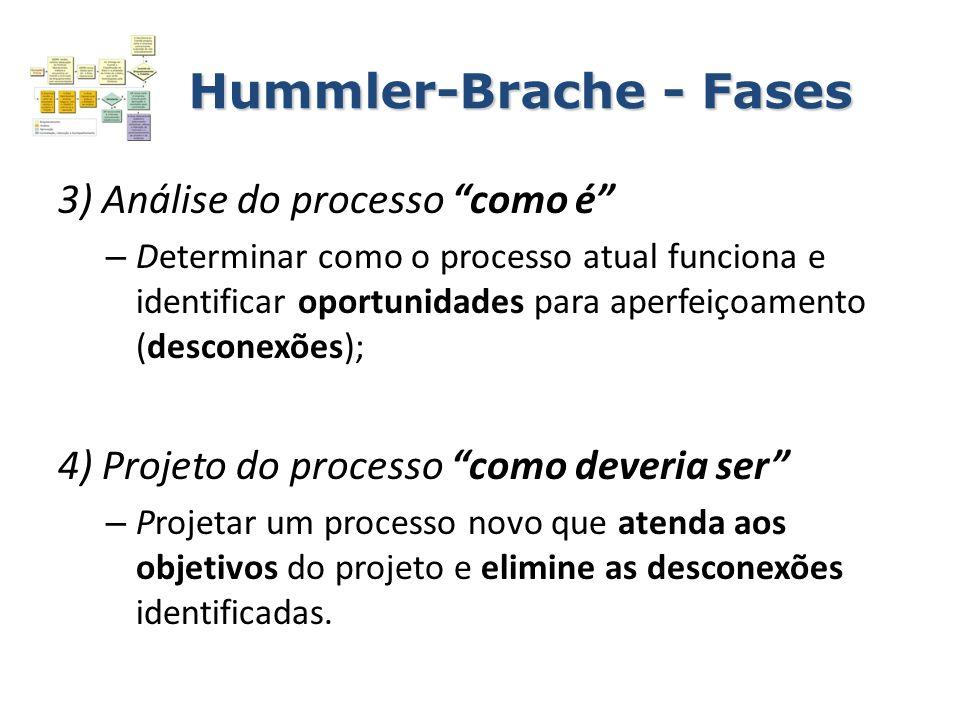 Hummler-Brache - Fases