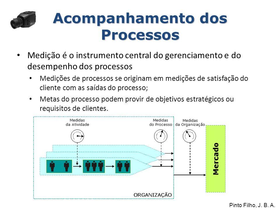Acompanhamento dos Processos