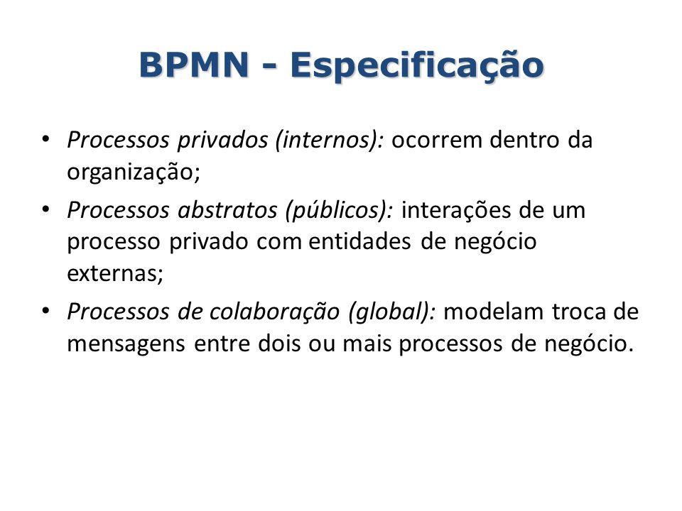 BPMN - Especificação Processos privados (internos): ocorrem dentro da organização;