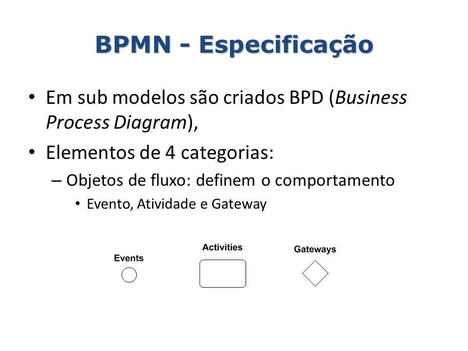 BPMN - Especificação Em sub modelos são criados BPD (Business Process Diagram), Elementos de 4 categorias: