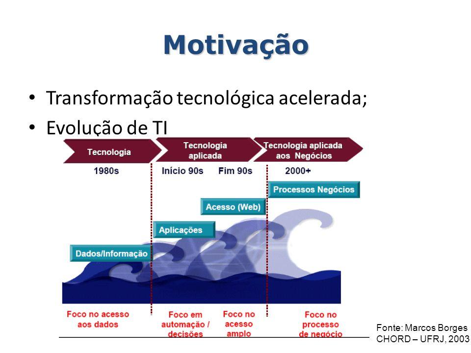 Motivação Transformação tecnológica acelerada; Evolução de TI