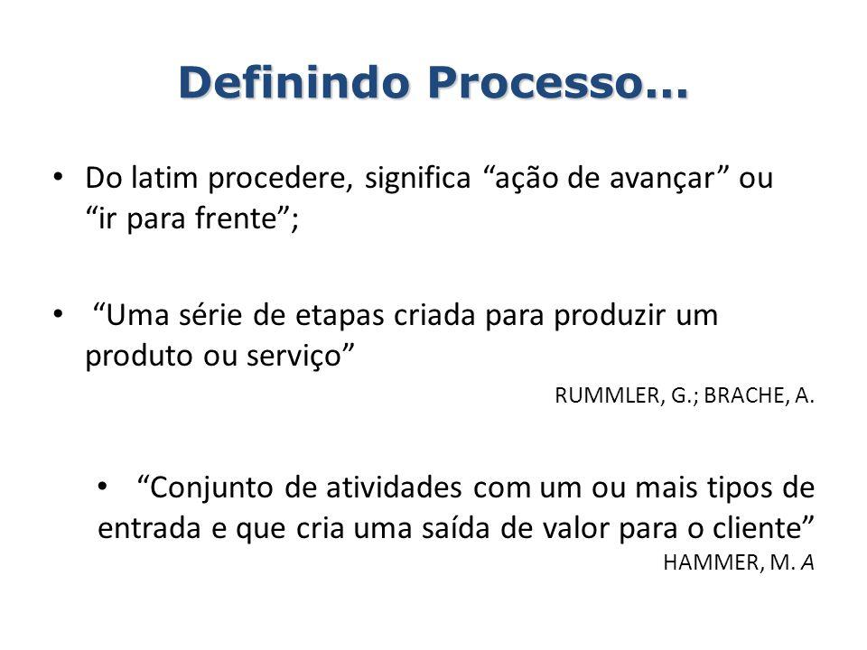 Definindo Processo... Do latim procedere, significa ação de avançar ou ir para frente ;