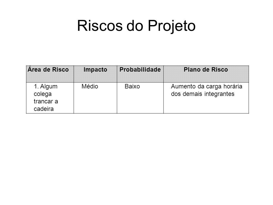 Riscos do Projeto Área de Risco Impacto Probabilidade Plano de Risco