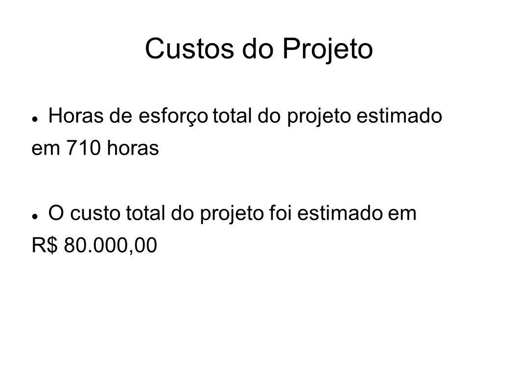 Custos do Projeto Horas de esforço total do projeto estimado