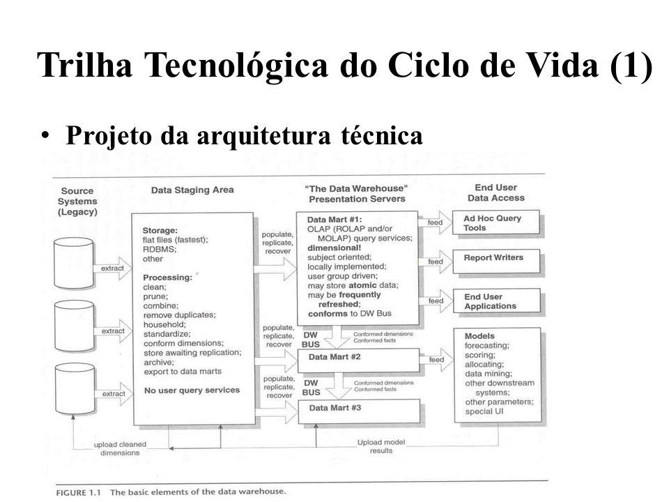 Trilha Tecnológica do Ciclo de Vida (1)