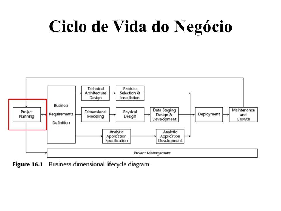 Ciclo de Vida do Negócio