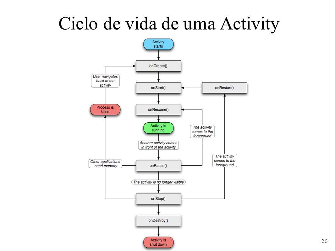 Ciclo de vida de uma Activity