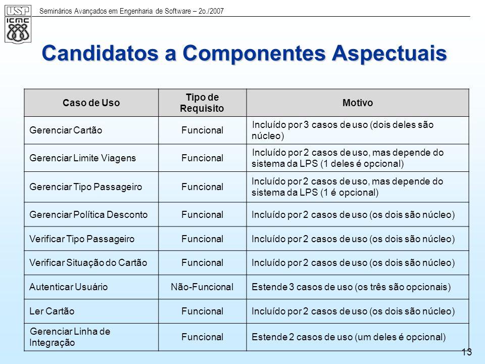 Candidatos a Componentes Aspectuais
