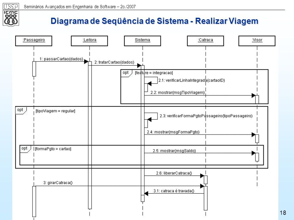 Diagrama de Seqüência de Sistema - Realizar Viagem