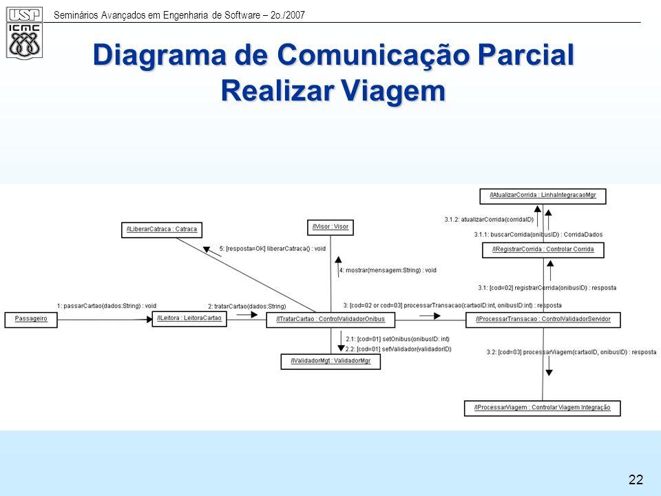 Diagrama de Comunicação Parcial Realizar Viagem