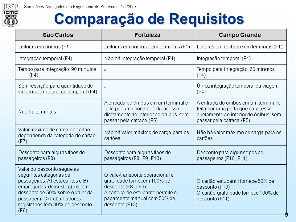 Comparação de Requisitos
