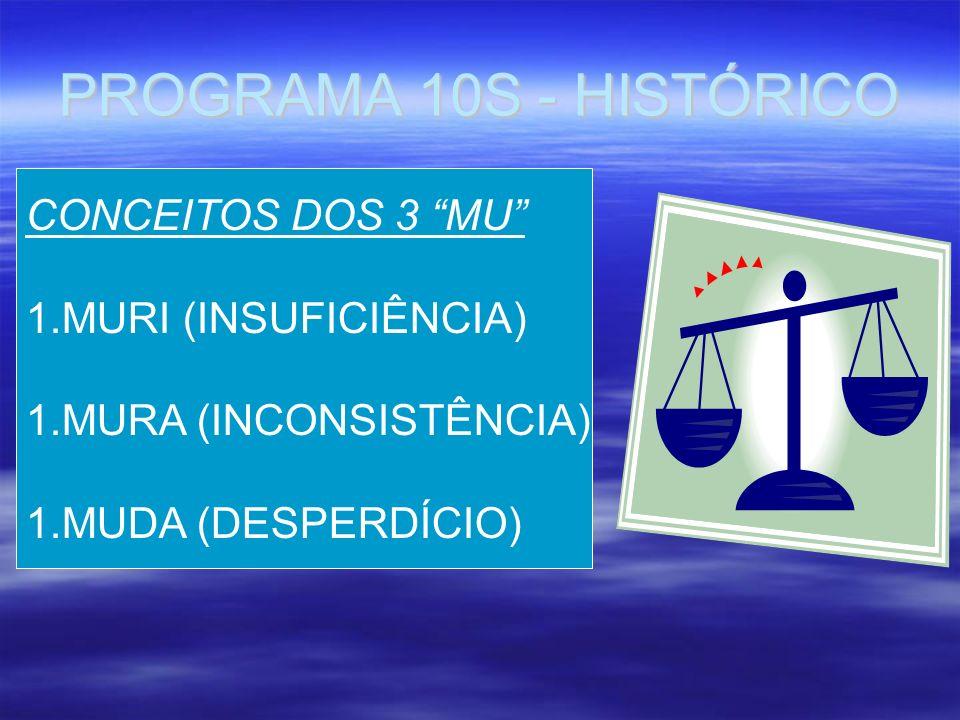 PROGRAMA 10S - HISTÓRICO CONCEITOS DOS 3 MU MURI (INSUFICIÊNCIA)
